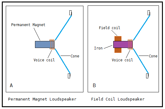 Illustration , Field coil speaker